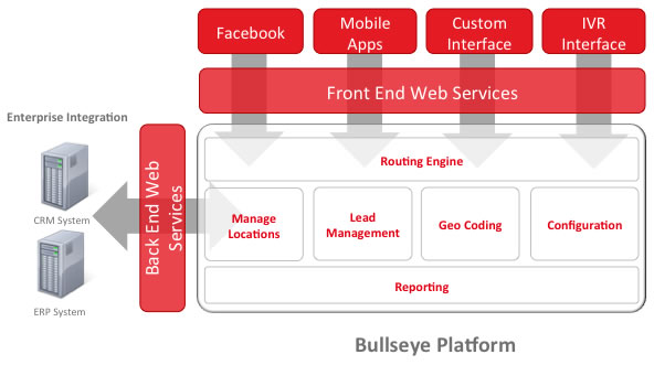 diagram of bullseye store locator app platform